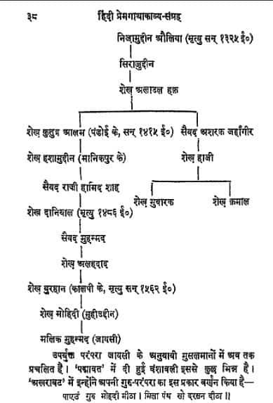 प्रेमगाथा काव्य संग्रह : गुलाबराय हिंदी पुस्तक मुफ्त पीडीऍफ़ डाउनलोड | Premgatha Kavya Sangrah : Gulab Ray Hindi Book Free PDF Download